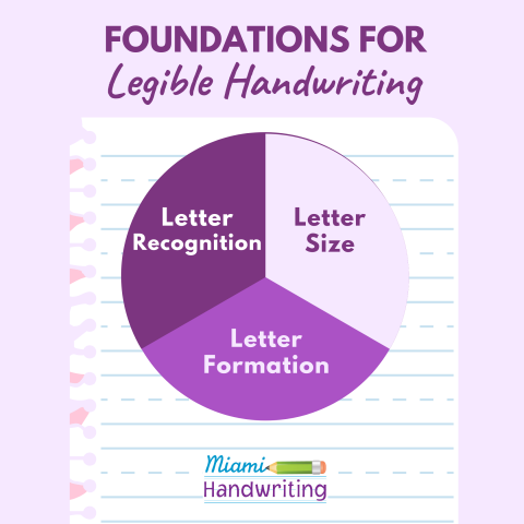 Handwriting Instruction Practices for First Grade. How to teaching handwriting in first grade. Handwriting practices for kids in first grade. Handwriting foundations. Teach letter formation, letter recognition and letter size.